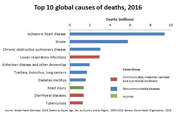Heart disease & the top 10 causes of death